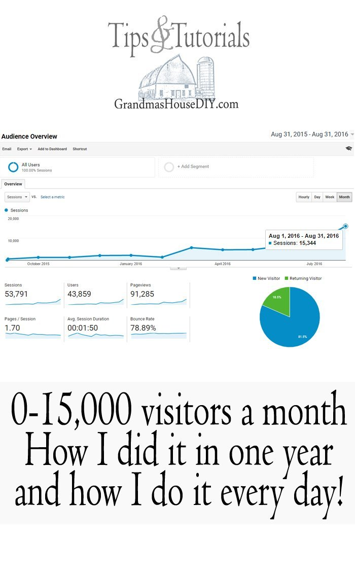 How I took my DIY blog from 0 to 15,000 visitors a month in only one year and no budget, how I do it every day.